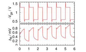 Top: Gate voltage of a transistor as a function of time. Voltage overshoots may have a significant impact on degradation.  Bottom:<b. Resulting threshold voltage shift due to NBTI degradation, including recovery effects.