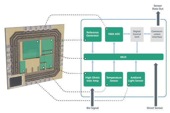 Chip photo and block diagram for SMART Sensor ASIC – the green components developed as intelligent IP